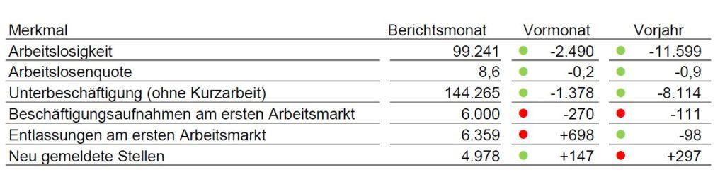 statistik-arbeitslosenzahlen-1