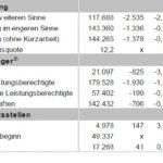 Zahlen zur Unterbeschäftigung