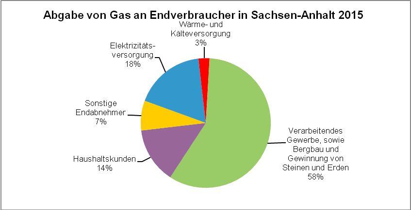 gas-absatz-statistik