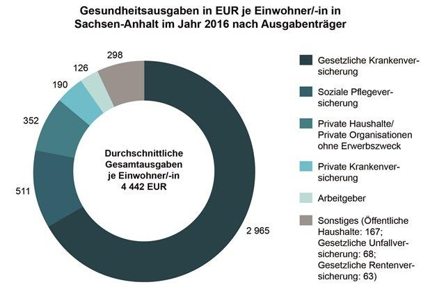 4442 Pro Kopf In Den Kosten Für Gesundheit Ist Sachsen Anhalt
