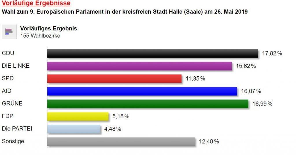 kommunalwahl halle saale 2019