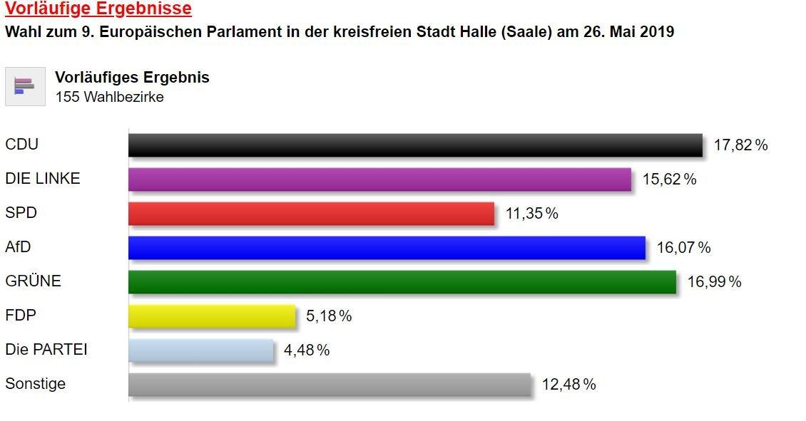 Ergebnisse Wahl österreich